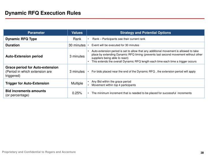 Dynamic RFQ Execution Rules
