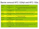 barrier removal hfc 1234yf and hfc 152a
