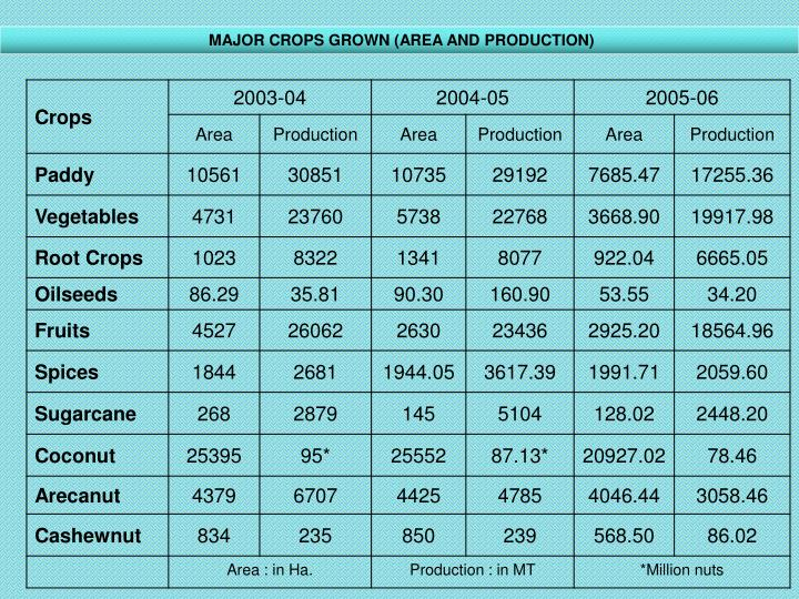 MAJOR CROPS GROWN (AREA AND PRODUCTION)