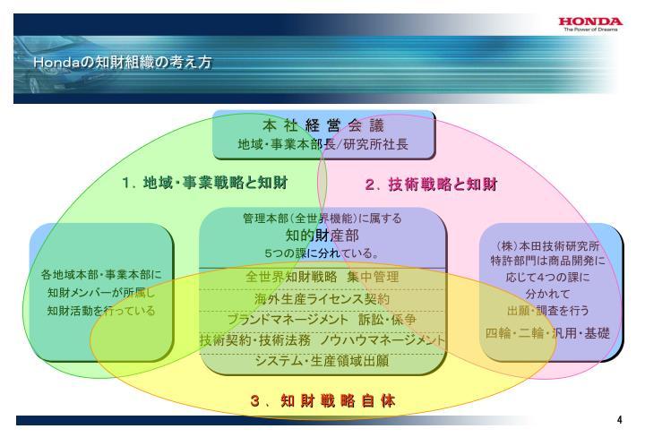 1.地域・事業戦略と知財