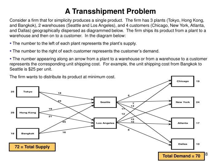 A Transshipment Problem