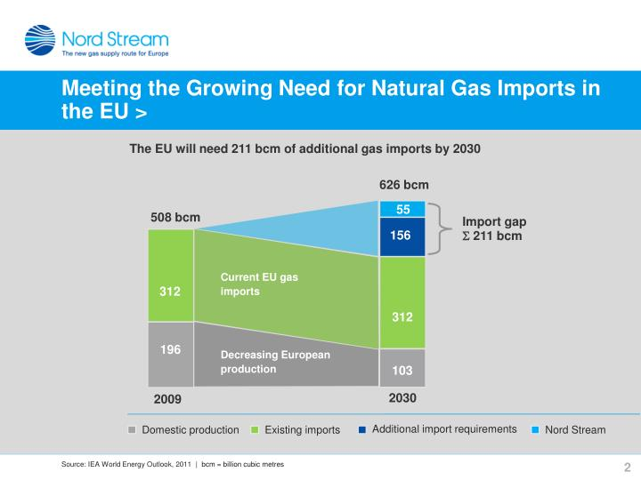 Meeting the Growing Need for Natural Gas Imports in the EU >