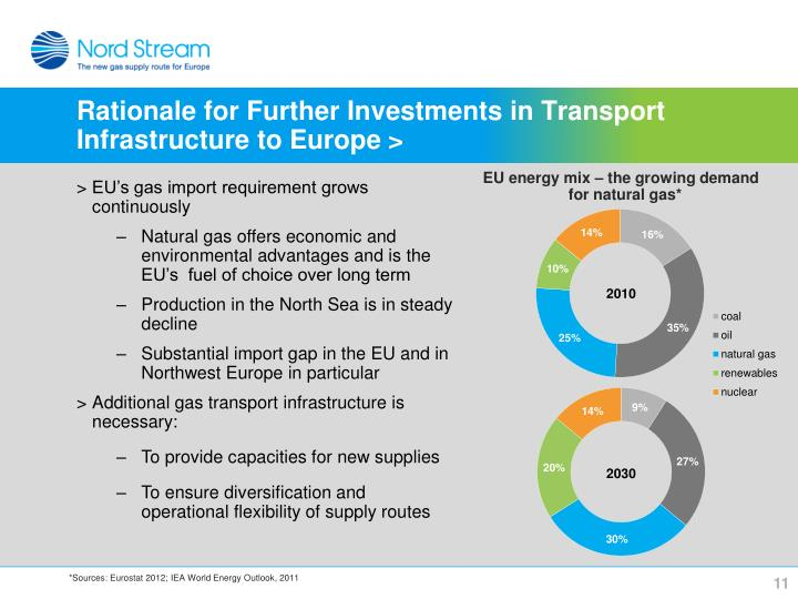 Rationale for Further Investments in Transport Infrastructure to Europe