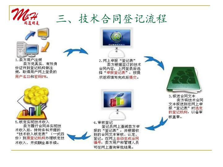 三、技术合同登记流程