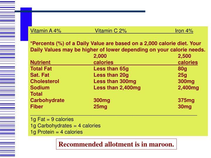 Vitamin A 4%                       Vitamin C 2%                                 Iron 4%
