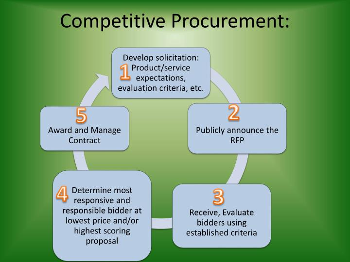 Competitive Procurement: