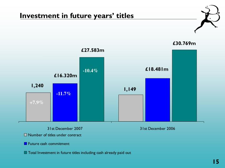 Investment in future years' titles
