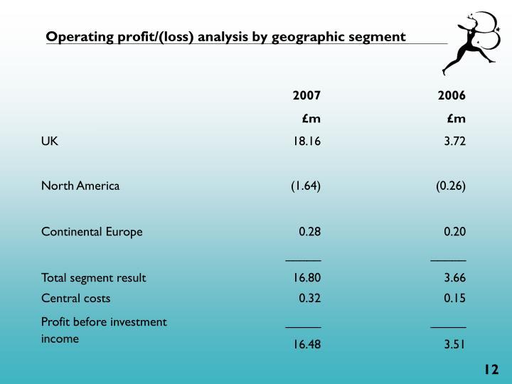 Operating profit/(loss) analysis by geographic segment