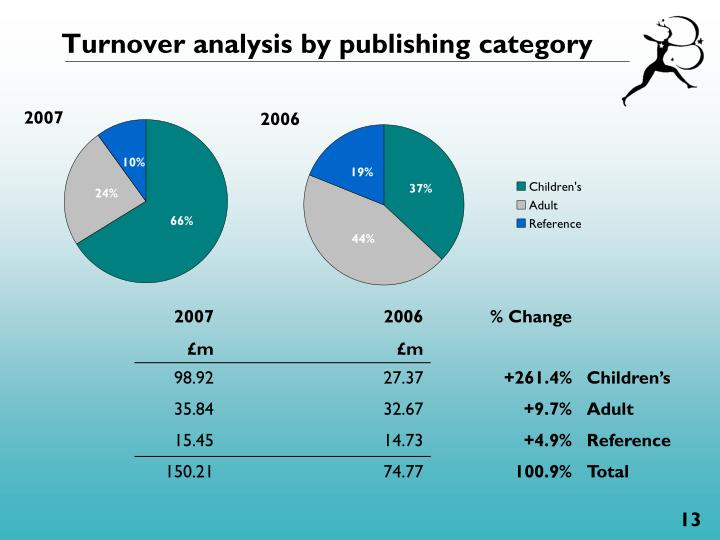 Turnover analysis by publishing category
