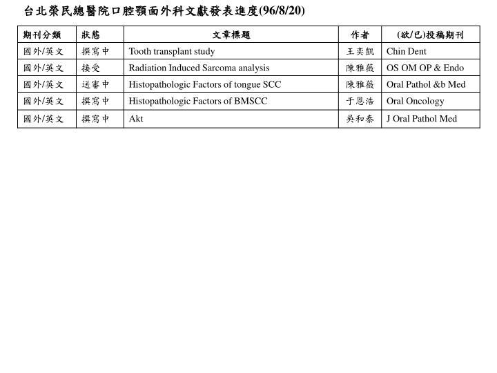 台北榮民總醫院口腔顎面外科文獻發表進度