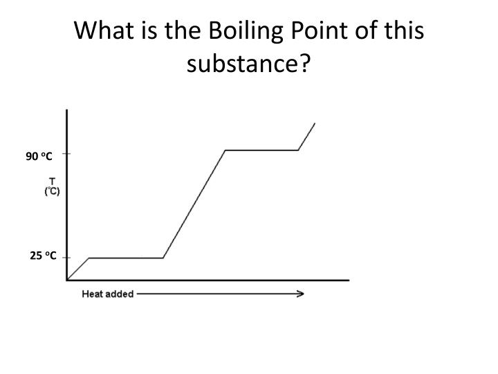 What is the Boiling Point of this substance?