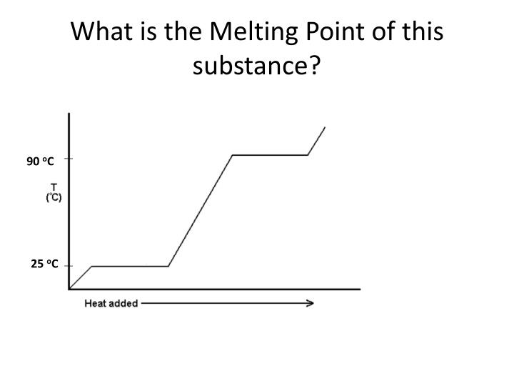 What is the Melting Point of this substance?