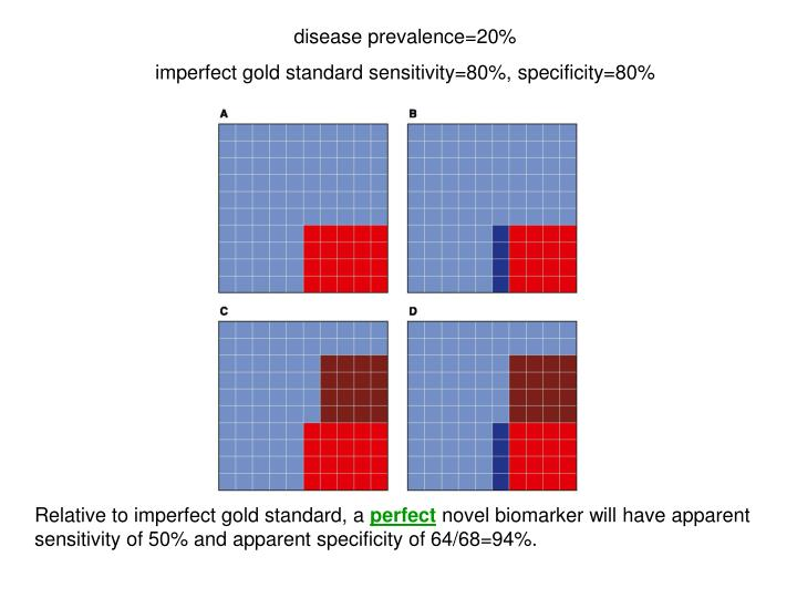 disease prevalence=20%