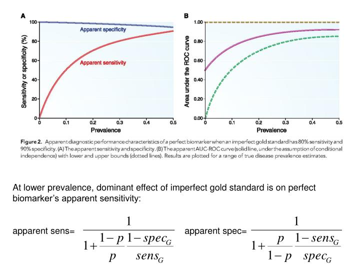 At lower prevalence, dominant effect of imperfect gold standard is on perfect biomarker's apparent sensitivity:
