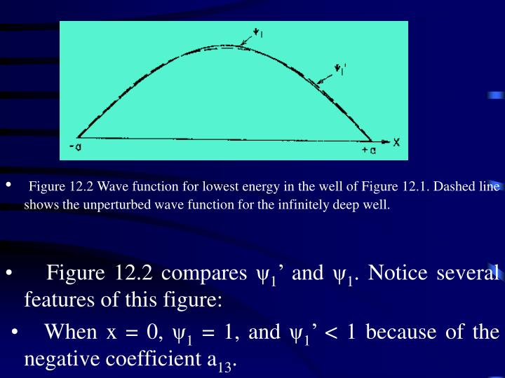 Figure 12.2 Wave function for lowest energy in the well of Figure 12.1. Dashed line shows the unperturbed wave function for the infinitely deep well.
