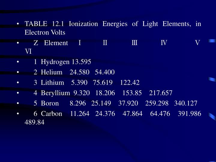 TABLE 12.1 Ionization Energies of Light Elements, in Electron Volts