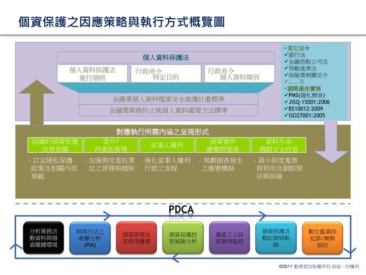 個資保護之因應策略與執行方式概覽圖