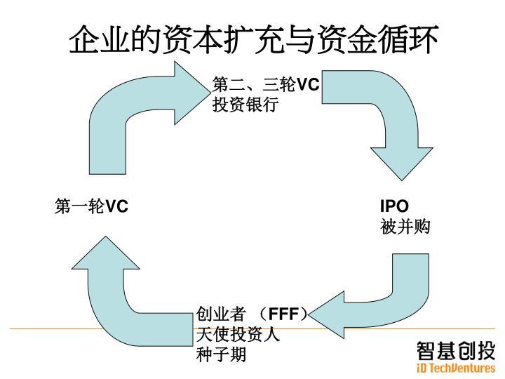 企业的资本扩充与资金循环