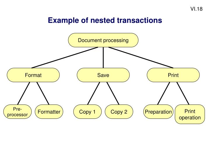 Example of nested transactions