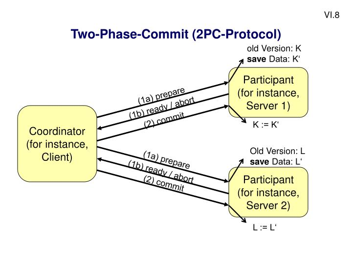 Two-Phase-Commit (2PC-Protocol)