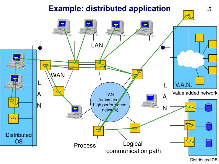 Example: distributed application