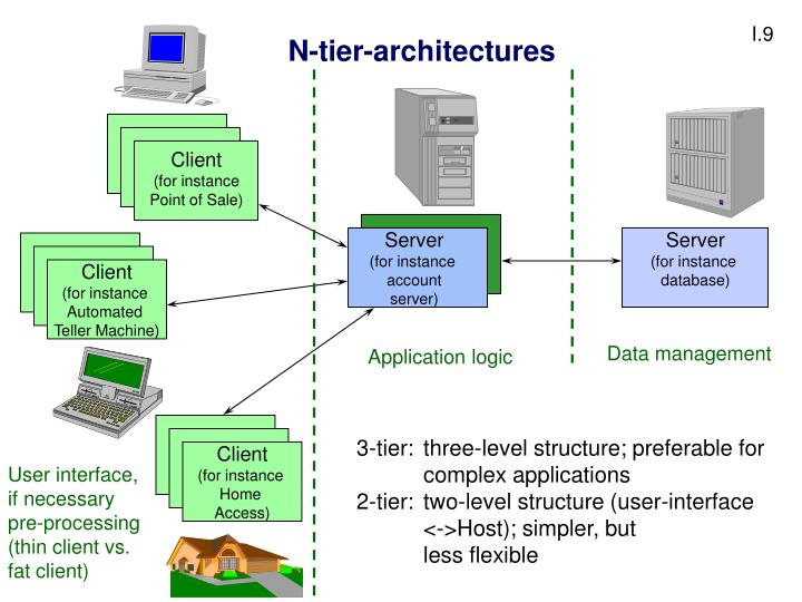 N-tier-architectures