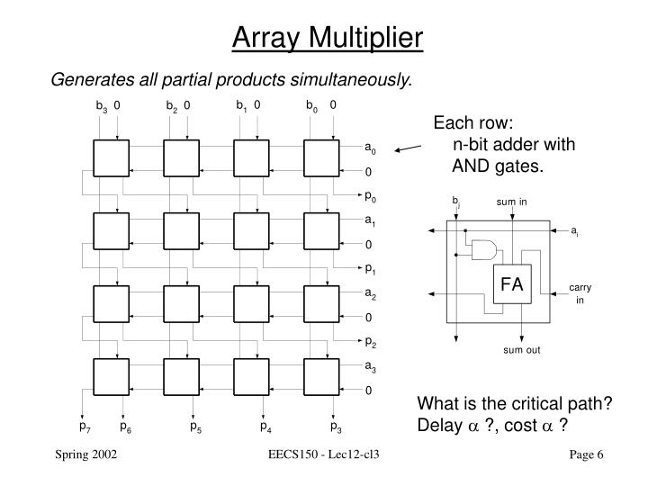 Array Multiplier
