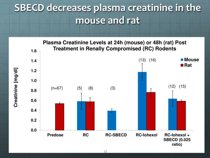 SBECD decreases plasma creatinine in the mouse and rat
