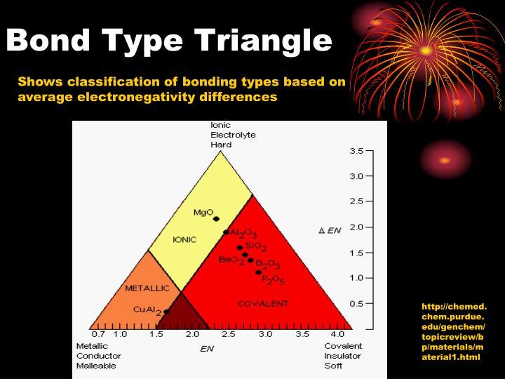 Bond Type Triangle