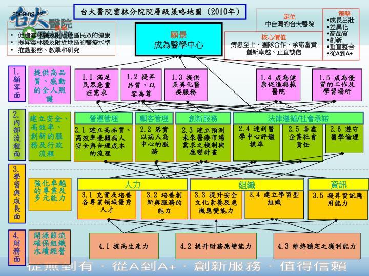 台大醫院雲林分院院層級策略地圖