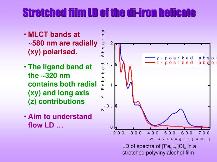 Stretched film LD of the di-iron helicate
