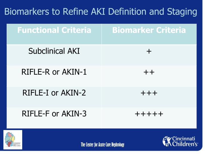Biomarkers to Refine AKI Definition and Staging