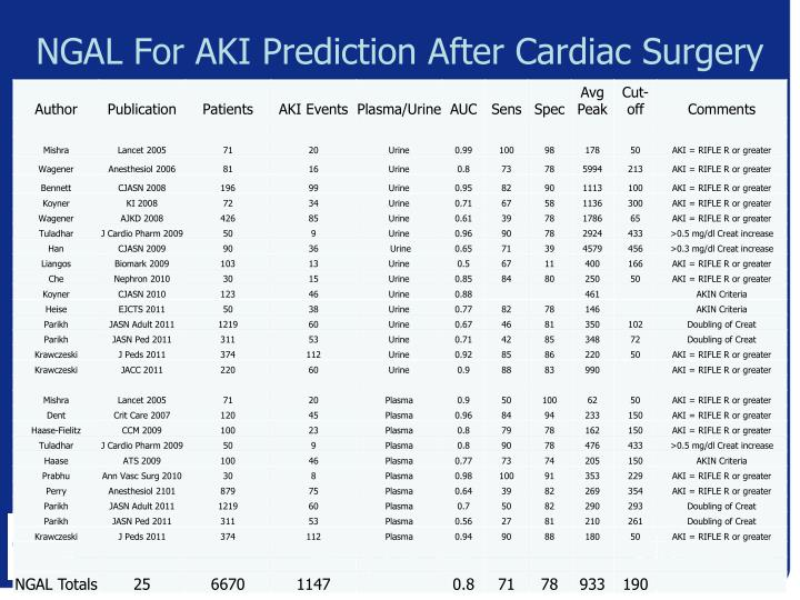NGAL For AKI Prediction After Cardiac Surgery