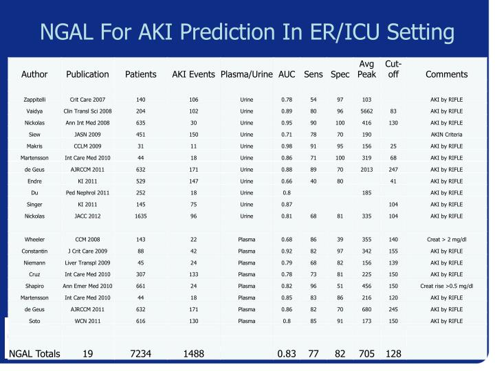 NGAL For AKI Prediction In ER/ICU Setting
