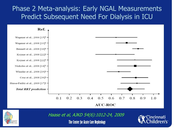 Phase 2 Meta-analysis: Early NGAL Measurements Predict Subsequent Need For Dialysis in ICU