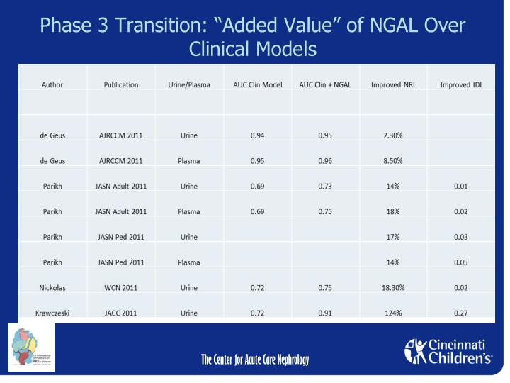 "Phase 3 Transition: ""Added Value"" of NGAL Over Clinical Models"