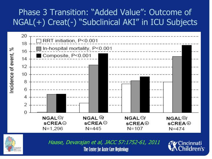 "Phase 3 Transition: ""Added Value"": Outcome of NGAL(+) Creat(-) ""Subclinical AKI"" in ICU Subjects"