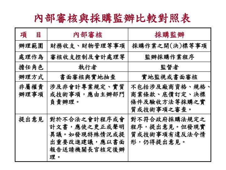 內部審核與採購監辦比較對照表