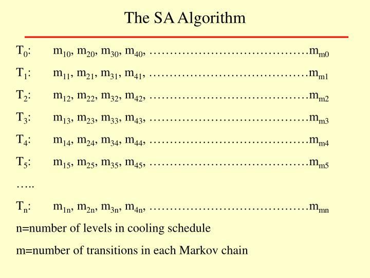 The SA Algorithm