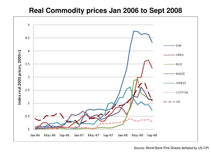 Real Commodity prices Jan 2006 to Sept 2008