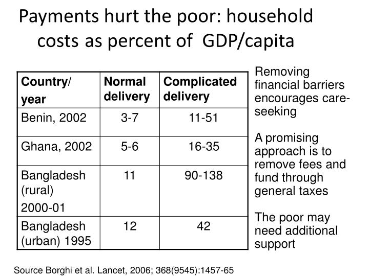 Payments hurt the poor: household costs