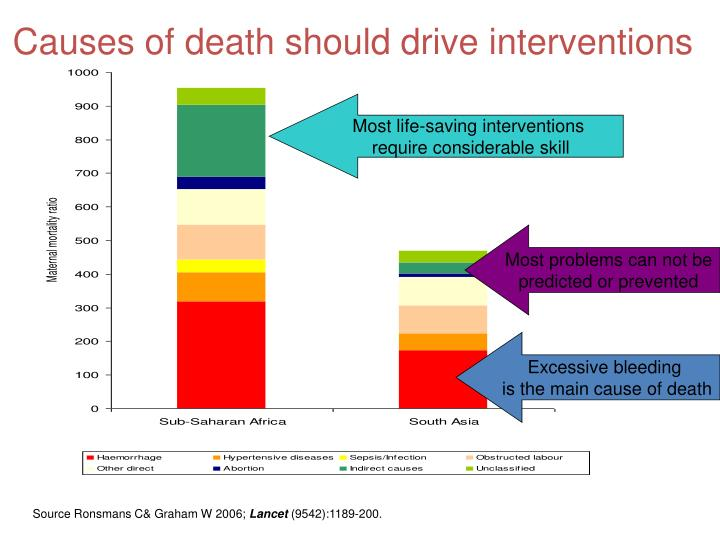 Causes of death should drive interventions