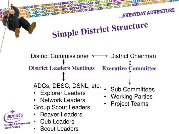 Simple District Structure