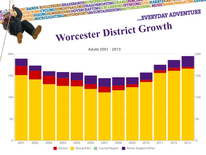 Worcester District Growth