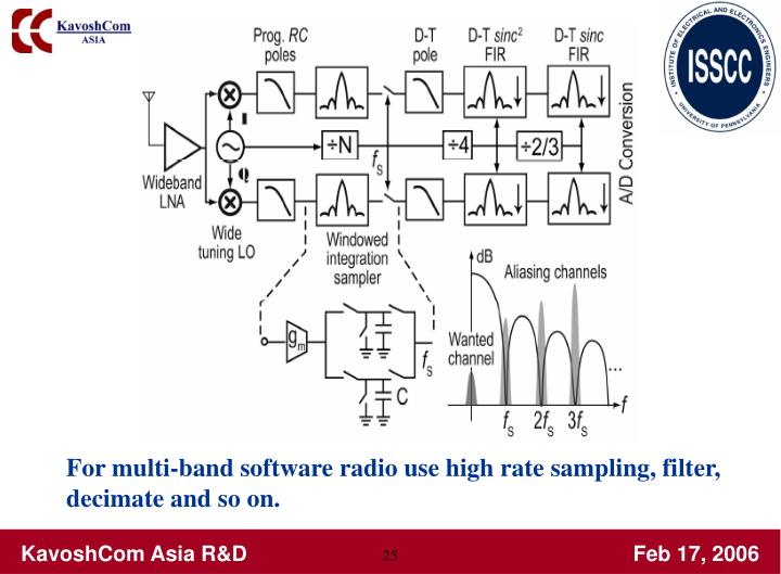 For multi-band software radio use high rate sampling, filter,