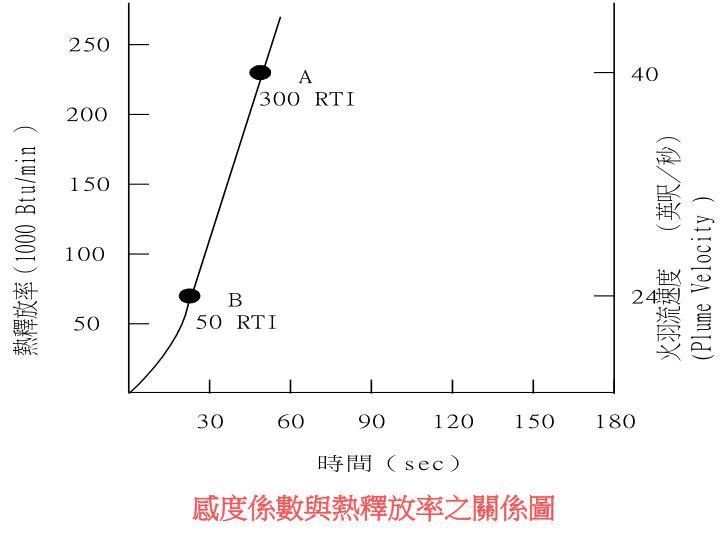 感度係數與熱釋放率之關係圖