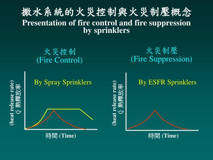 撒水系統的火災控制與火災制壓概念
