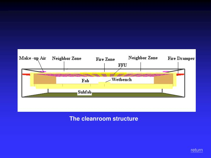 The cleanroom structure