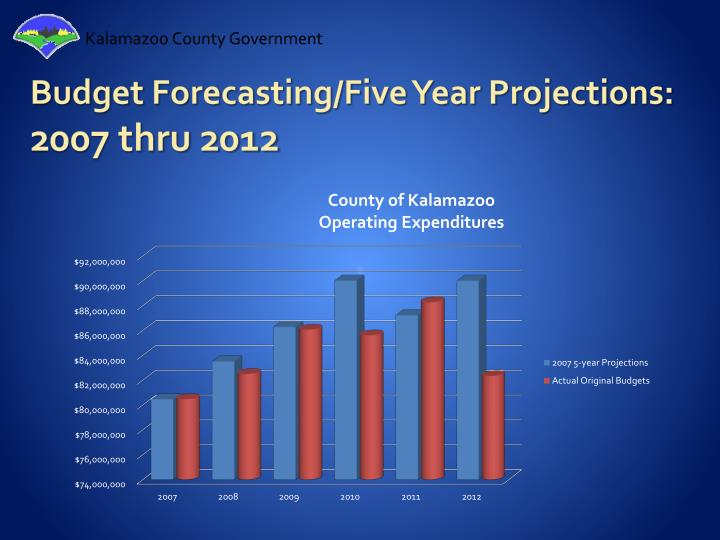 Budget Forecasting/Five Year Projections:
