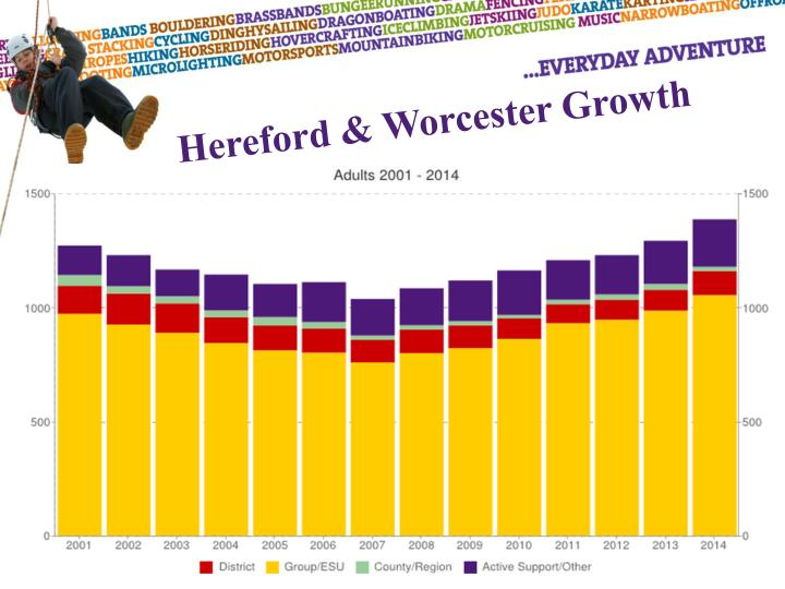 Hereford & Worcester Growth
